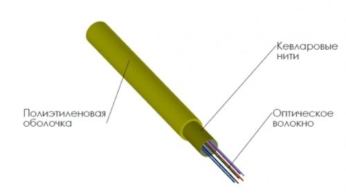 Кабель оптоволоконный и компоненты ВОЛС